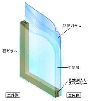 窓ガラス構造